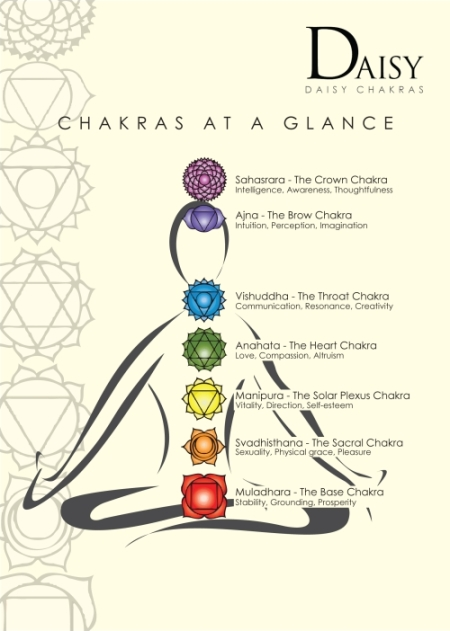 Chakra Activation Workshop Series – Day 3 – Names & Locations Of The Chakras
